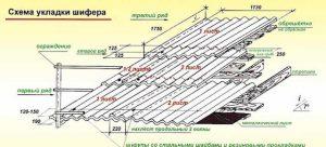 Волновой шифер: рекомендации по выбору и укладке