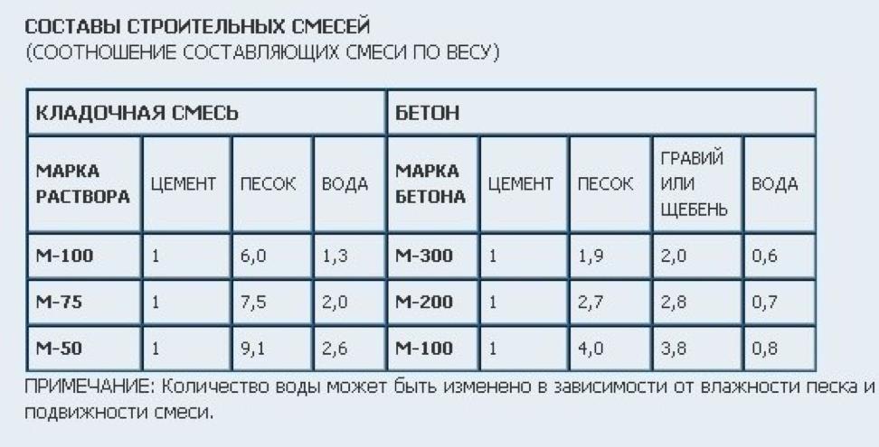 Пропорции цемента (таблица)